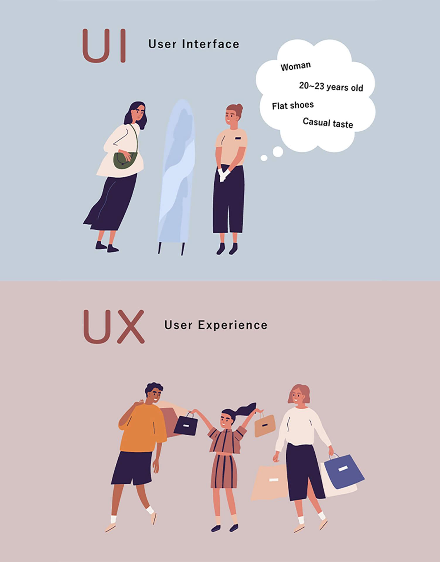 アパレルの接客をUI/UXに置き換える