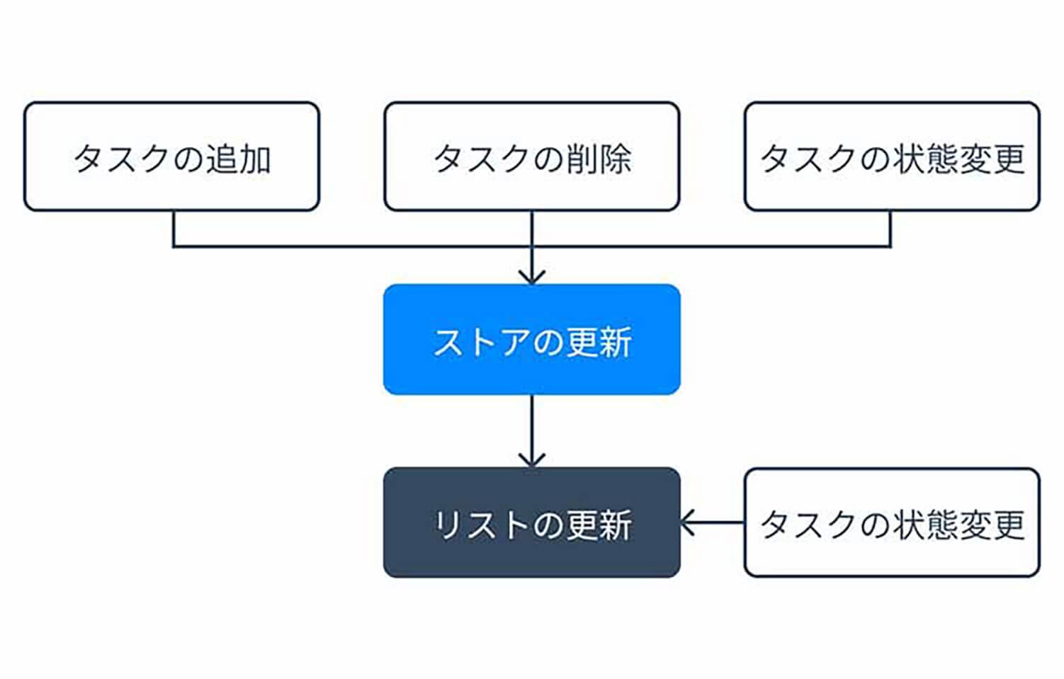 機能の簡略図
