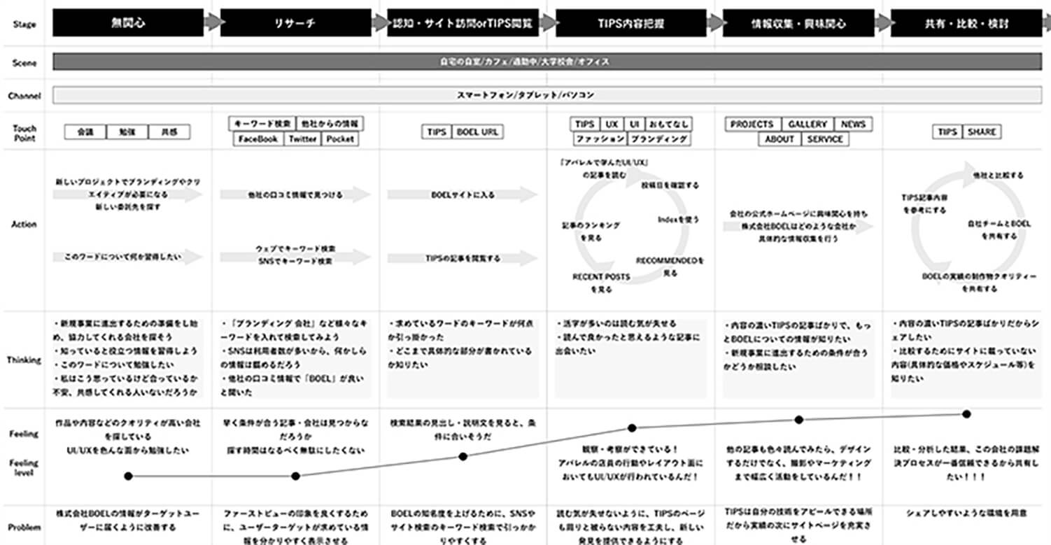 カスタマージャーニーマップの作成例