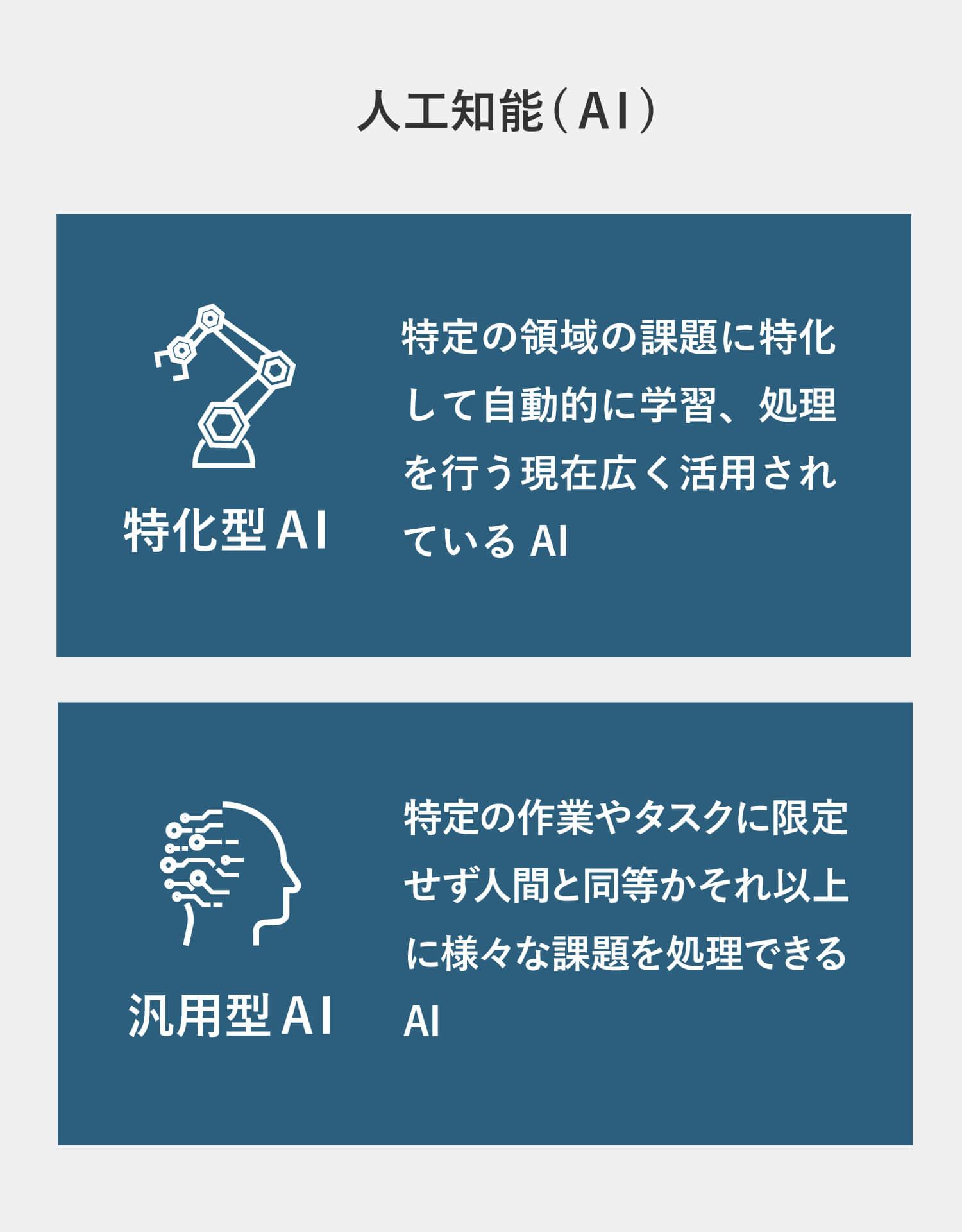 特化型AIと汎用型AIの関係