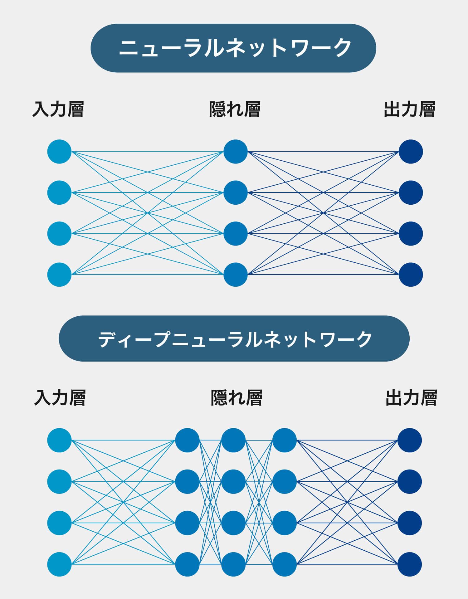 ニューラルネットワークとディープニューラルネットワークの図解