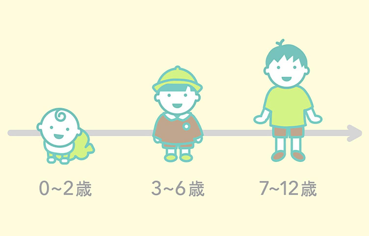 「子どもは段階的に成長していく」のイメージ