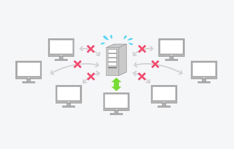 C10K(クライアント1万台)問題のイメージ